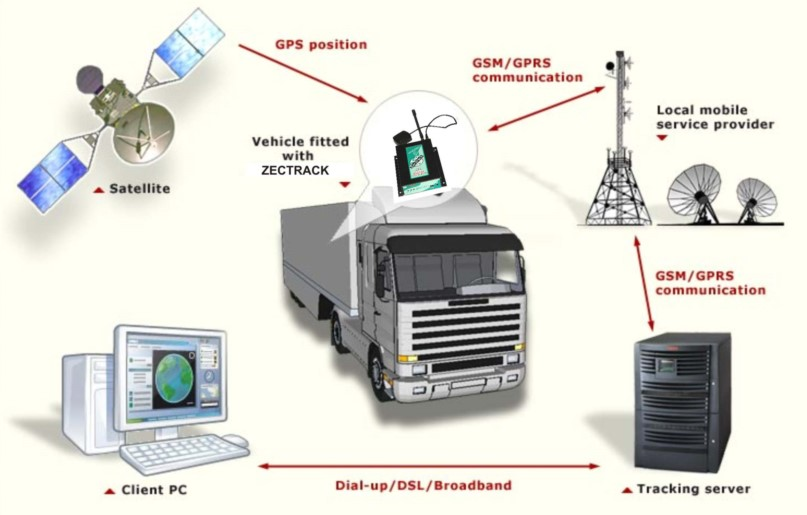 Satellite and Cell Based Tracking